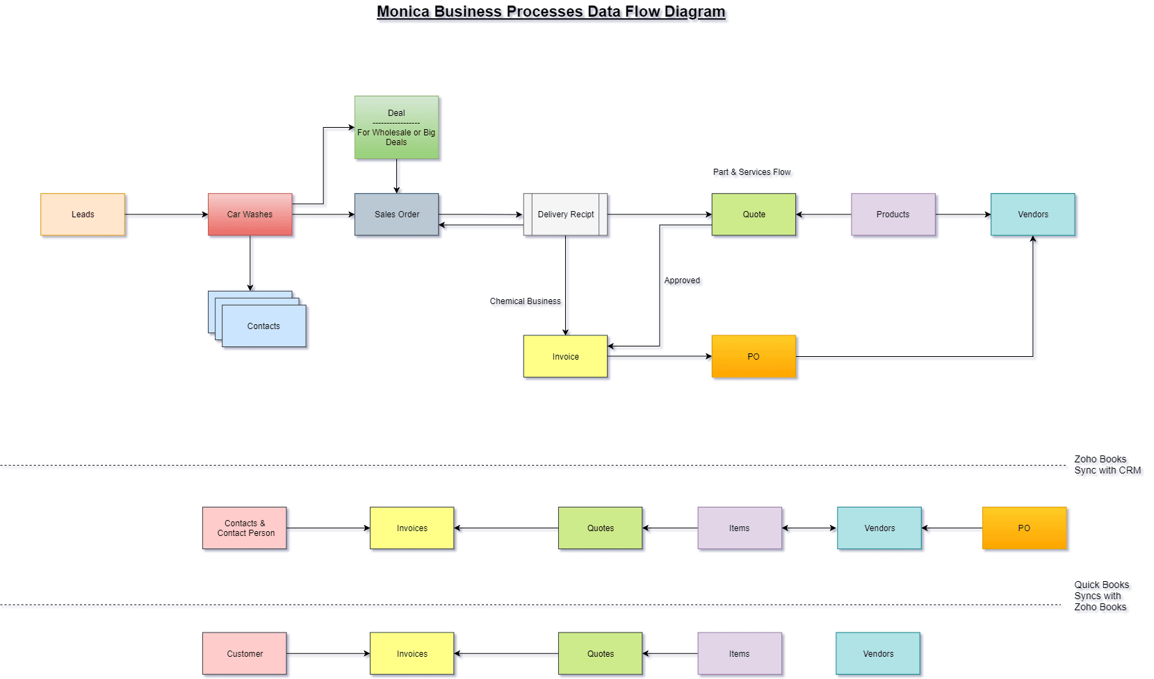 Data Flow Modeling and Automation Example - Boosted CRM