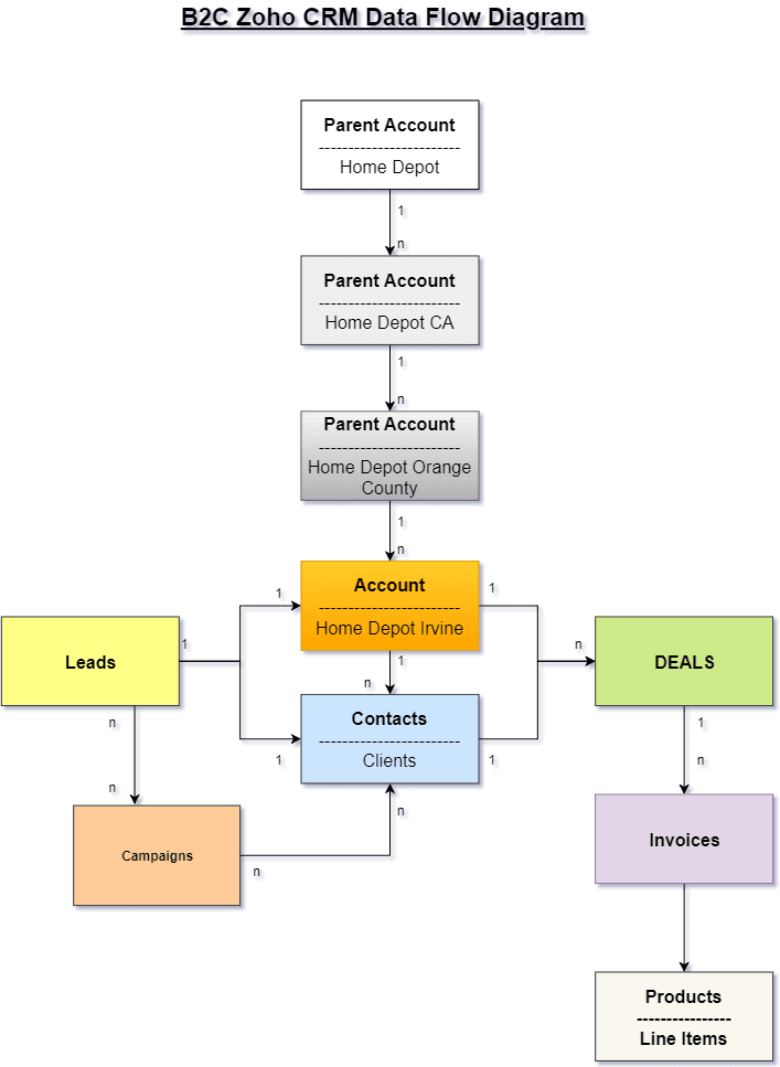 Data Flow Modeling and Automation Example – Boosted CRM